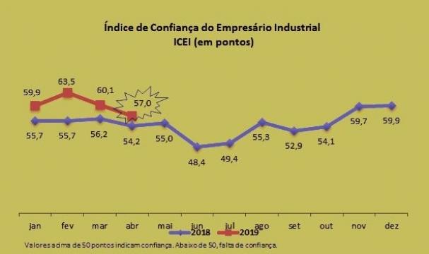 49359b815 Em síntese, a confiança da indústria voltou a ser alimentada por  expectativas.